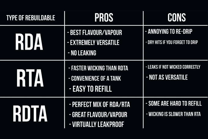 RDA, RTA, RDTA? - What it all means   DashVapes Knowledge Center